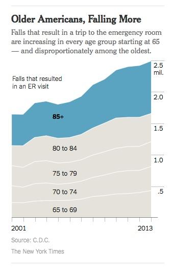 Older Americans, Falling More